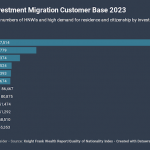 countries by investment migration customer base 2023