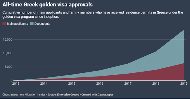 All-time Greek golden visa approvals