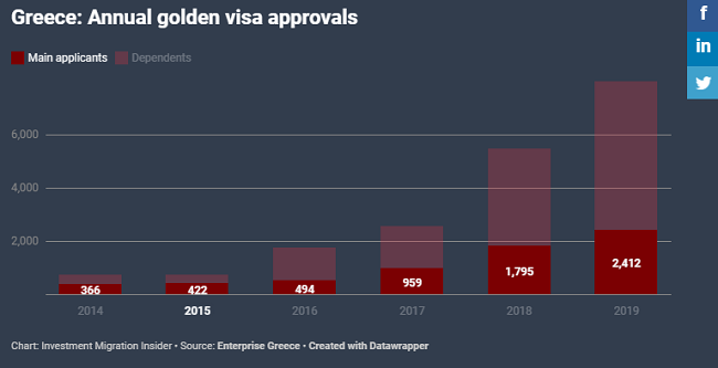 Annual golden visa approvals