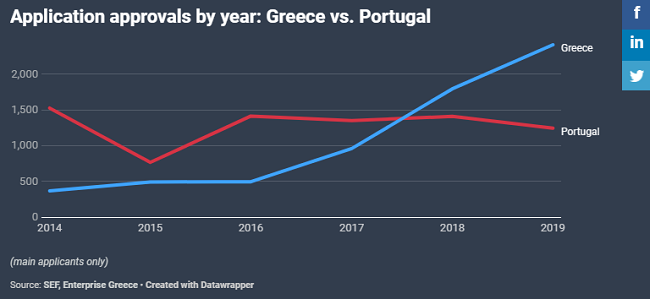 Application approvals by year Greece vs