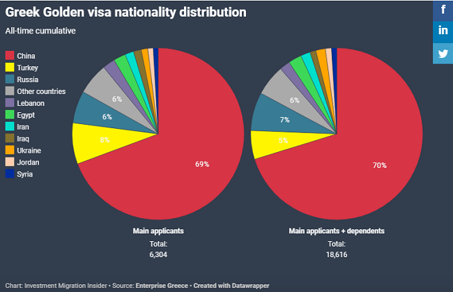 Greek Golden visa nationality distribution