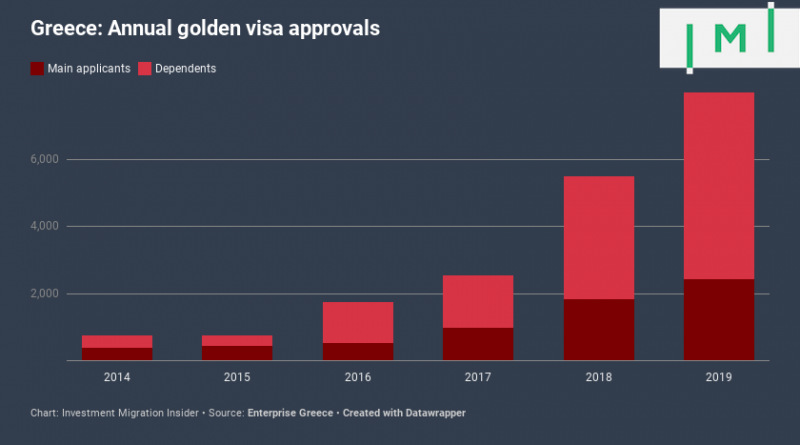 Jdafp-greece-annual-golden-visa-approvals-800x445