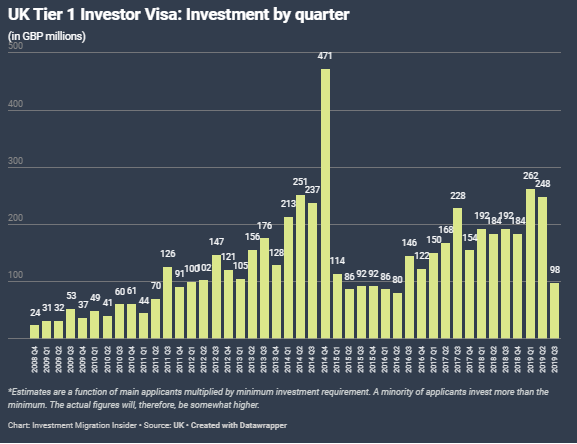 UK Tier 1 Investor Visa Investment by quarter