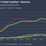 tt8YT-e2-program-top-5-origin-countries-americas-800x445